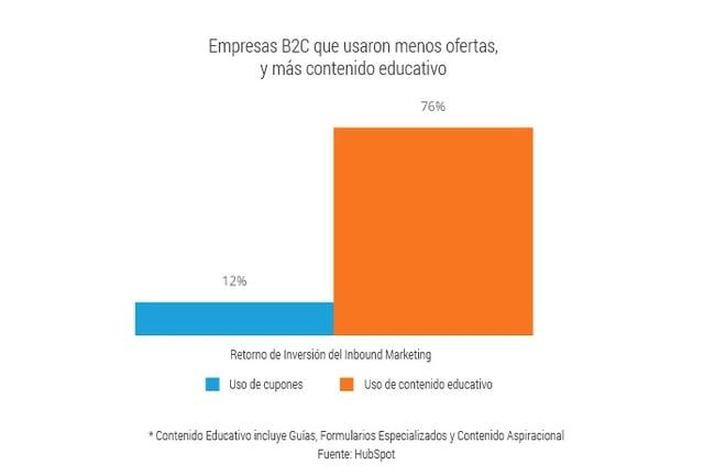 contenido-educativo-inbound-marketing
